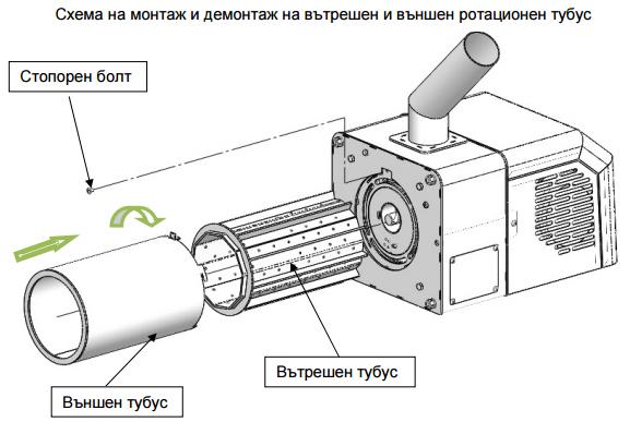 Демонтаж-монтаж на вътрешен и външен ротационен тубус